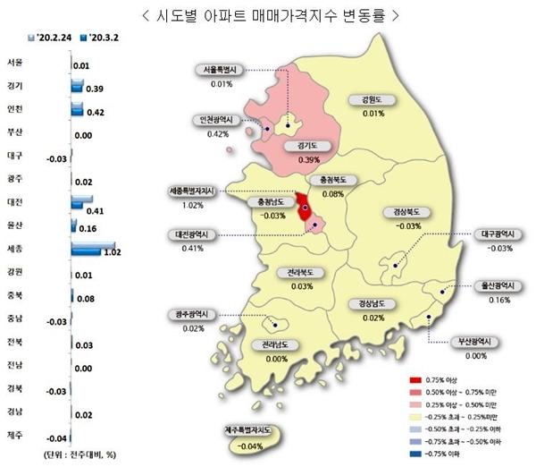 3월 1주 시도별 아파트 매매가격지수 변동률 (이미지=한국감정원)