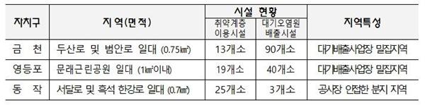 미세먼지 집중관리구역 (자료=서울시)