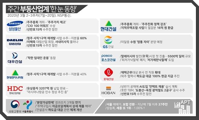 3월 2~3주 주간 부동산업계 한 눈 동향 (이미지=유정상 기자)