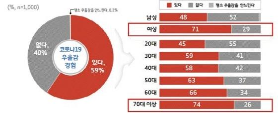 코로나19로 인한 우울감 경험 조사 결과 그래픽. (사진 = 경기도)