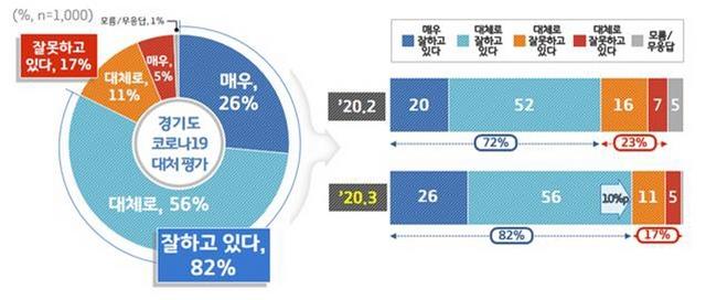 경기도 코로나19 대처 평가 조사 결과 그래픽. (사진 = 경기도)