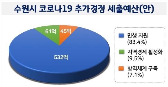 수원시 1회 추경 코로나19 대응 세출 현황. (사진 = 수원시)