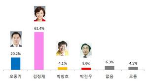 [포토][4.15총선여론조사]포항북구, 김정재 61.4% 지지율 나와…오중기 20.2%에 그쳐