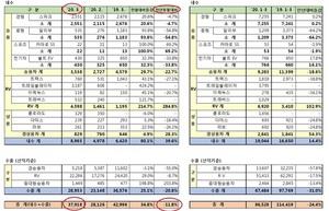 [NSP PHOTO]한국지엠, 3월 총 3만7918대 판매…전년 동월比 11.8%↓