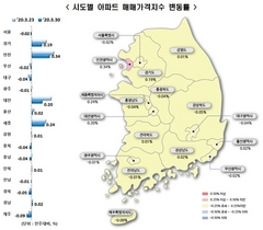 [포토]서울 아파트 매매가, 39주만 하락 전환