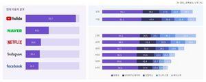 [NSP PHOTO]온라인 동영상 시청은 유튜브 압도적…93.7% 차지