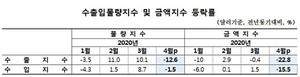 [포토]한은, 4월 수출물량지수 전년 동월比 12.6%↓…2009년 11월 이후 최대 낙폭