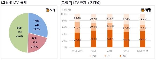 LTV 규제 관련 설문조사(자료=직방)