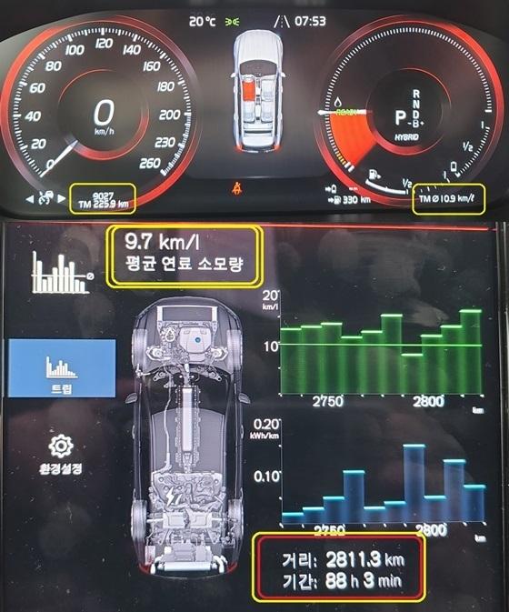 총 225.5km 시승결과 볼보 XC90 T8 AWD EXC의 실제 복합연비10.9km/ℓ(위)와 이전 미디어 시승 거리 2813km, 시승시간 88시간 3분의 실제 복합 평균 연비는 9.7km/ℓ 기록(아래) (사진 = 강은태 기자)