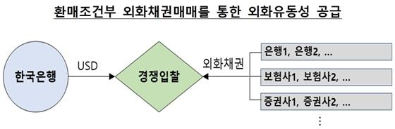 (사진 = 한국은행 제공)