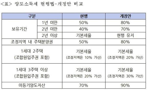 양도소득세 현행법과 개정안 비교(자료=강병원 의원실)