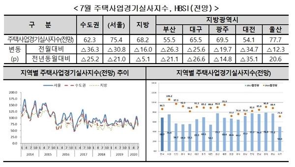 7월 지역별 HBSI 전망(자료=주택산업연구원)