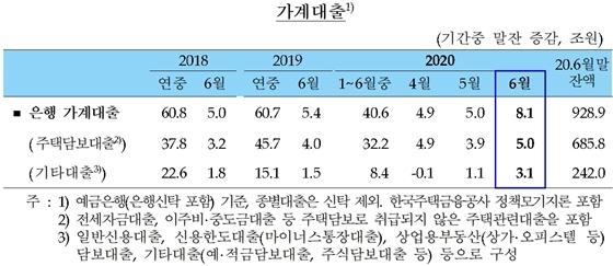 [NSP PHOTO]6월 은행 주담대 전월비 1.1조↑…'집단대출 증가'