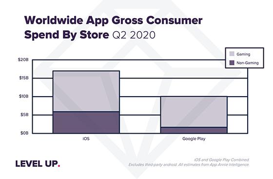 전세계 2분기 앱 소비자 지출 (사진 = 앱애니)