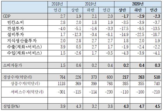 2020 국내경제전망, (단위: 전년동기대비(%), 억달러(국제수지부문)) (사진 = 한국경제연구원)