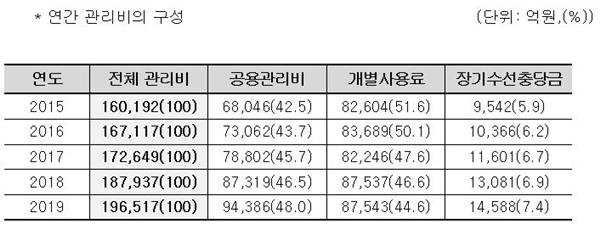 (자료=한국감정원)