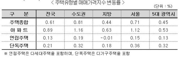 7월 주택유형별 매매가지수 변동률(자료=한국감정원)