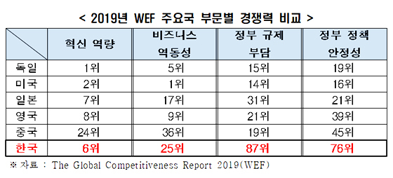 (사진 = The Global Competitiveness Report 2019(WEF))