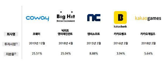 주요 투자자산 내역(비연결회사). (사진 = 넷마블)