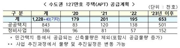 수도권 127만 호 주택 공급 계획(자료=국토부)