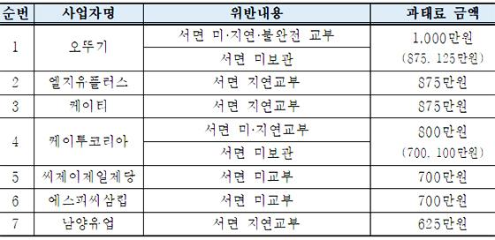 위반사업자별 과태료 부과 내역. (사진 = 공정위)