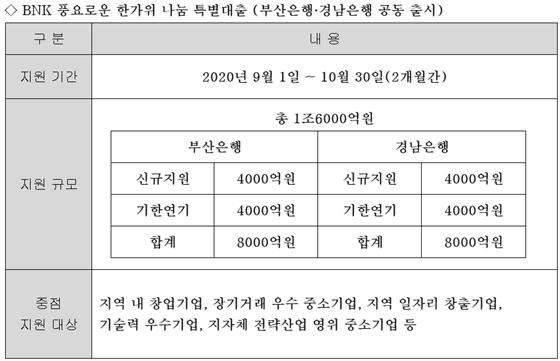 (사진 = BNK금융그룹 제공)
