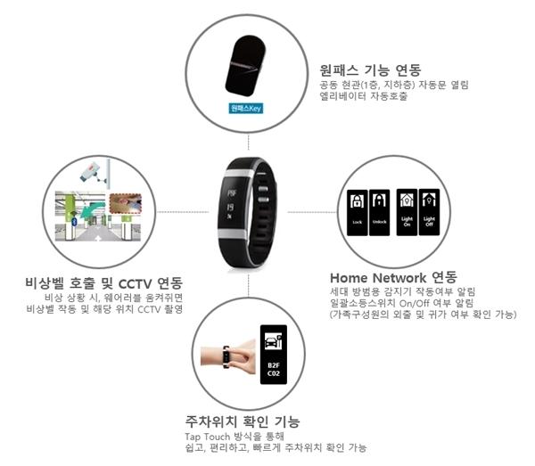 SK건설 웨어러블 기기 주요 기능(이미지=SK건설)
