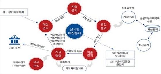 협업기관 예산·회계 통합관리 서비스 흐름도. (사진 = 수원시)