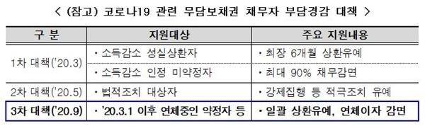 캠코의 무담보채권 채무자 부담경감 대책(자료=캠코)