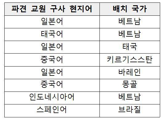 파견 교원 전공 언어 불일치 현황. (사진 = 김승원의원실)