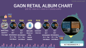 엔시티 'NCT RESONANCE Pt. 1', 가온차트 주간 소매점 앨범차트 1위...