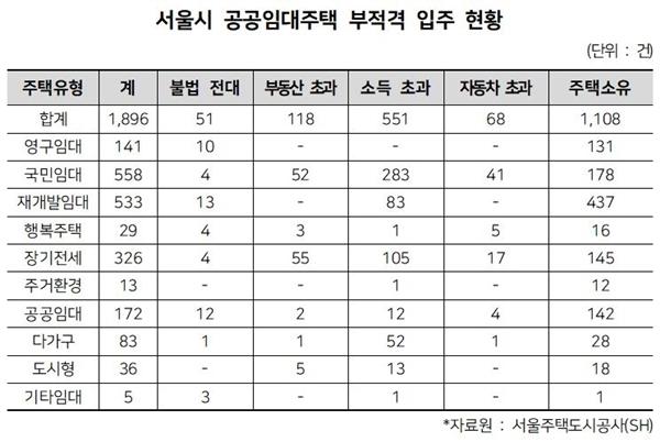 서울시 공공임대주택 부적격 입주 현황(자료=의원실)