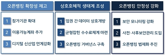 오픈뱅킹 고도화 추진방안 (사진 = 금융위원회 제공)