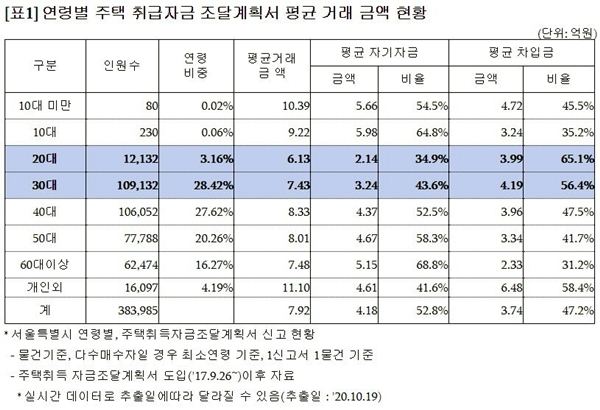 연령별 주택 취급자금 조달계획서 평균 거래 금액 현황(자료=진성준 의원실)