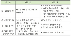 [NSP PHOTO]서울시, 역세권 주택공급 확대 추진...2022년까지 8000가구
