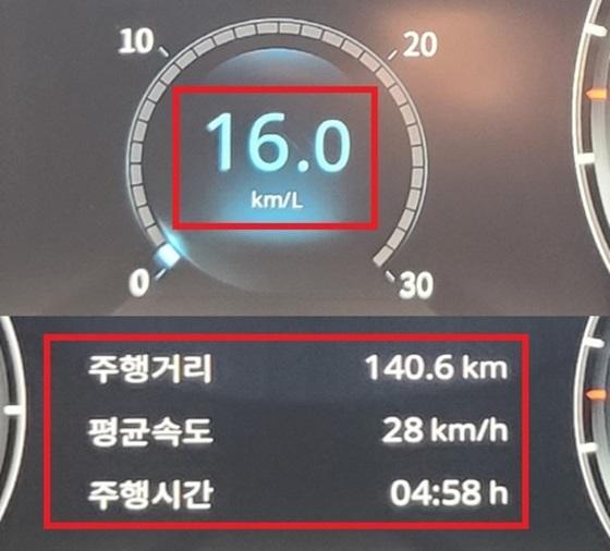 총 140.6km를 28km/h의 평균속도로 4시간58분 주행한 결과 티볼리에어의 실제 연비 16.0km/ℓ 기록 (사진 = 강은태 기자)