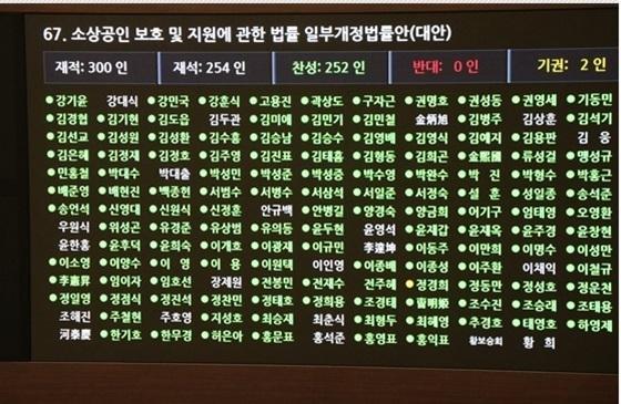 소상공인 관련법 국회 본회의 표결 현황 (사진 = 최승재 의원실)