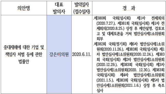 강은미 정의당 국회의원이 대표발의한 중대재해기업처벌법 논의 일정표 (사진 = 국회)