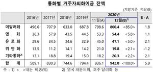 [포토]12월 거주자외화예금 942억달러…전월비 5.9억달러↑