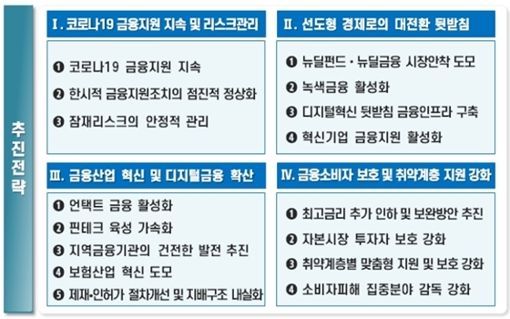 2021년 금융정책 추진방향 (사진 = 금융위원회 제공)