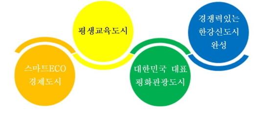 더 큰 김포 실현을 목표로 설정한 프로젝트 이미지. (사진 = 김포시)