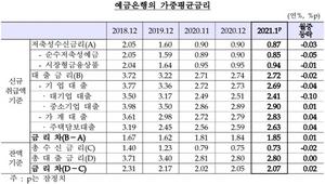 [포토]1월 은행 대출금리 2.72%…가계는 상승 기업은 하락