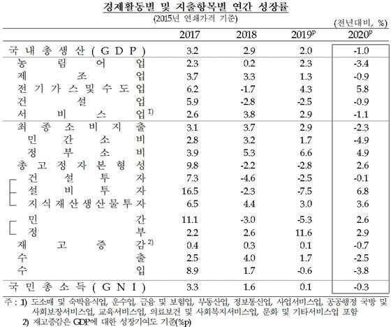 [NSP PHOTO]지난해 GDP 성장률 –1.0%…외환위기 이후 최저치