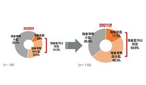 [포토]대기업 상반기 채용 전년보다 낮아질 듯…수시채용 활성화 전망