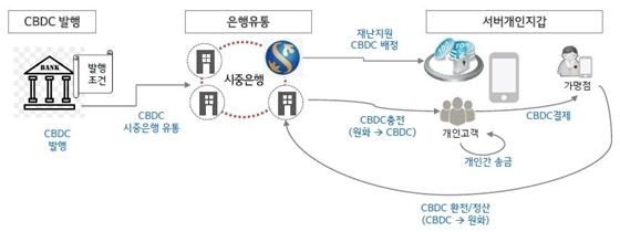 디지털화폐 플랫폼 개발 시나리오 (사진 = 신한은행 제공)
