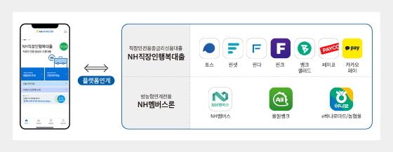 NH저축은행은 핀테크 플랫폼과 업무제휴를 확대하고 있다. (사진 = NH저축은행)