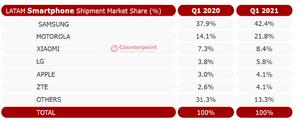 [포토]올 1Q 중남미 스마트폰시장 전년比 22.1%↑…삼성 42.4% 점유율로 부동의 1위