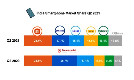 2021년 2분기 인도 스마트폰시장 점유율. (사진 = 카운터포인트리서치 마켓 모니터 2021년 2분기)