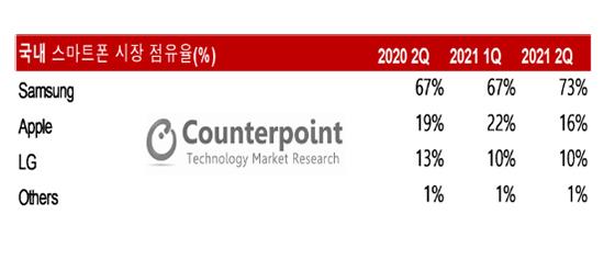 2분기 국내 스마트폰 시장 업체별 점유율 (사진 = 카운터포인트리서치 스마트폰 시장 보고서)