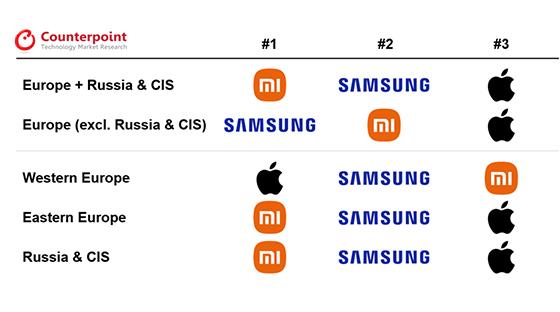 2021년 2분기 유럽 지역별 스마트폰 시장 상위 3개 브랜드. (사진 = 카운터포인트리서치 마켓 모니터(2021년 2분기))